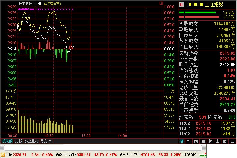 东吴证券通达信合一版 v6.44 官方版