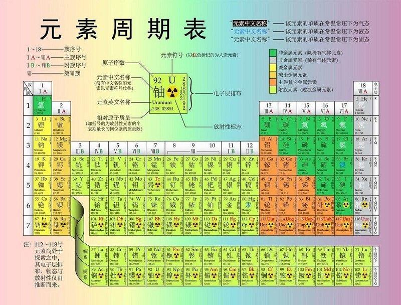 化学元素周期表打印版