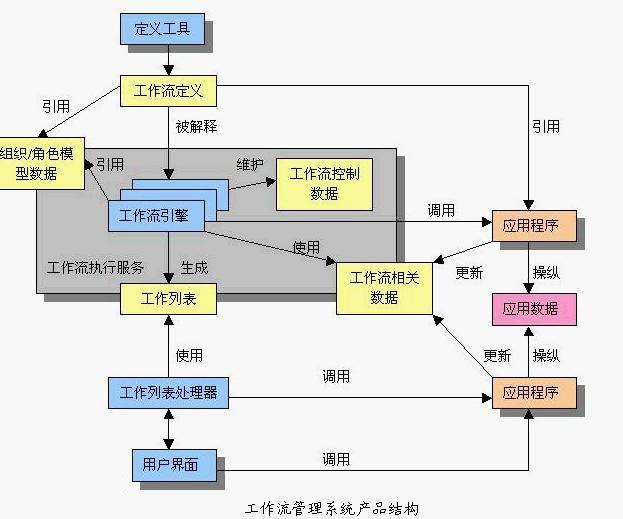 工作流管理系�y v1.0 官方版
