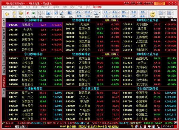 万和证券软件