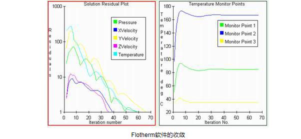 flotherm软件