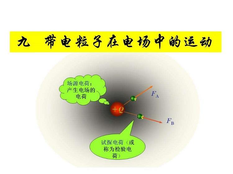 带电粒子在电场中的运动ppt
