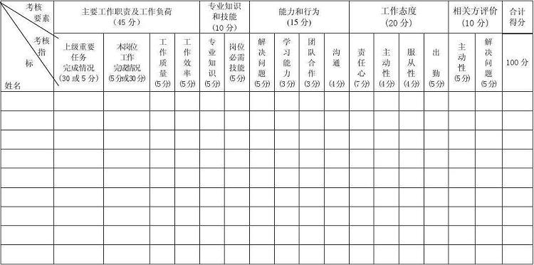 �T工考核表模板