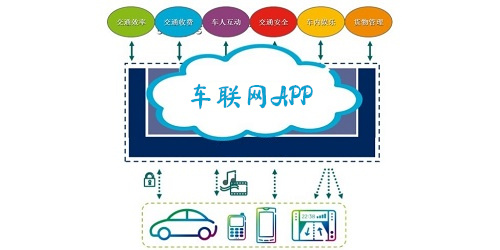 车联网app