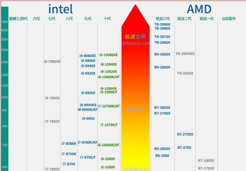 电脑cpu排行榜天梯图
