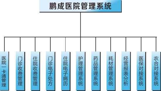 鹏成医院管理系统专业版 v3.8 最新版