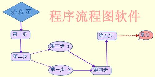 程序流程图软件
