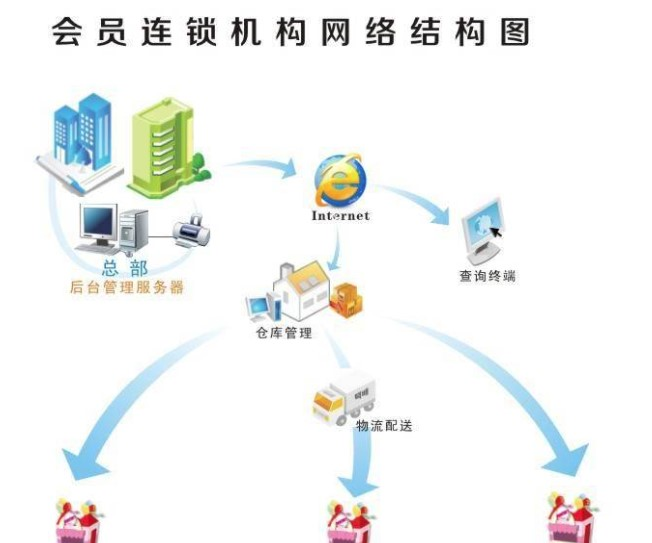 金码会员管理系统v9 v9.0 中文版